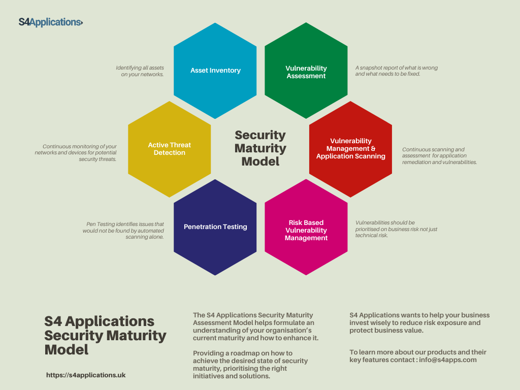 S4 Applications Secuirty Maturity Model.