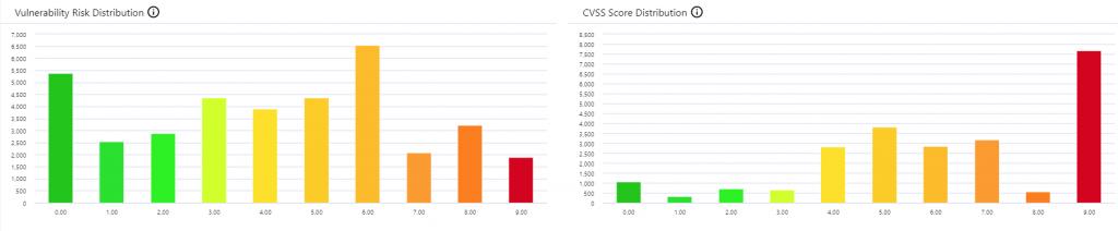 Prioritise vulnerabilities correctly vs CVE