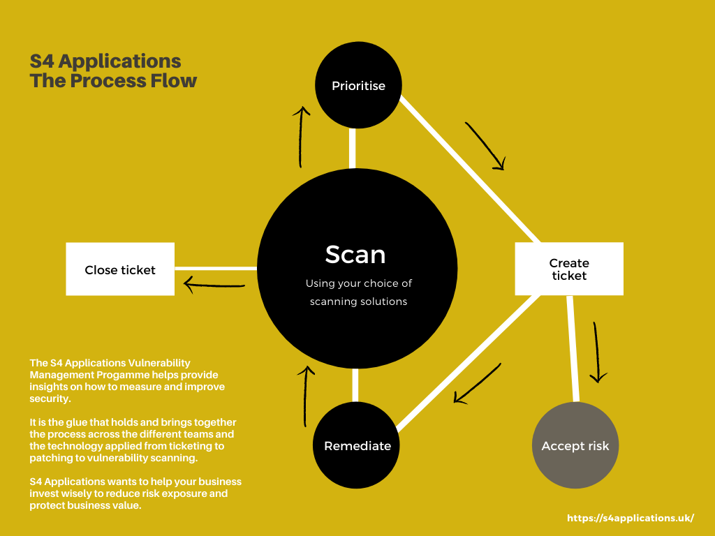 S4 Applications The process flow